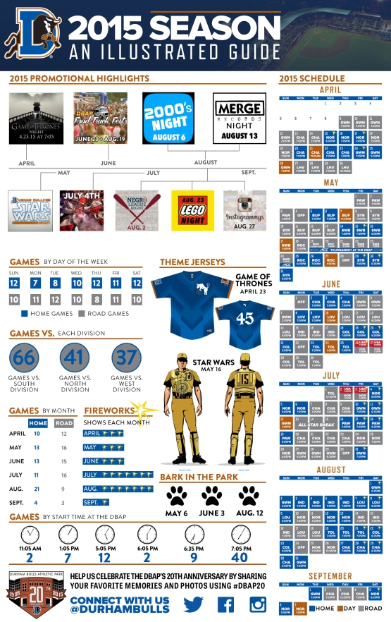 2015 Durham Bulls Season An Illustrated Guide